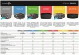 Bluetooth handsfree pro uzavřené a otevřené přilby CellularLine Interphone AVANT, Single Pack